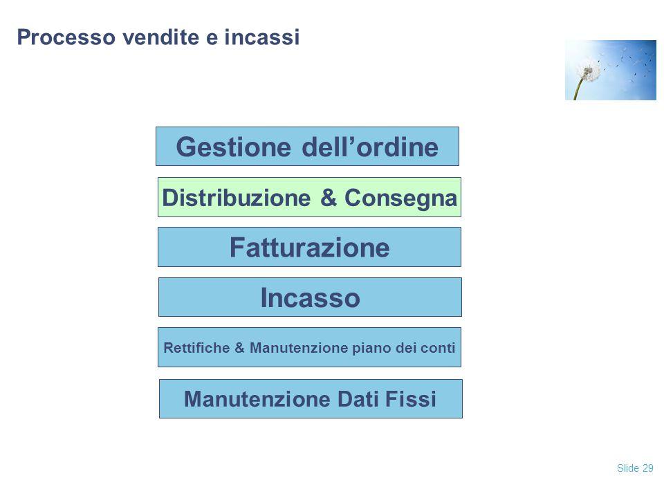 Slide 29 Processo vendite e incassi Fatturazione Incasso Rettifiche & Manutenzione piano dei conti Manutenzione Dati Fissi Distribuzione & Consegna Ge