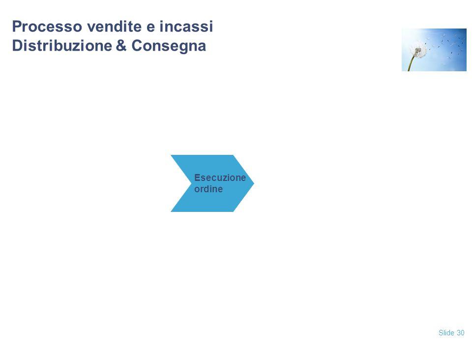 Slide 30 Processo vendite e incassi Distribuzione & Consegna Esecuzione ordine