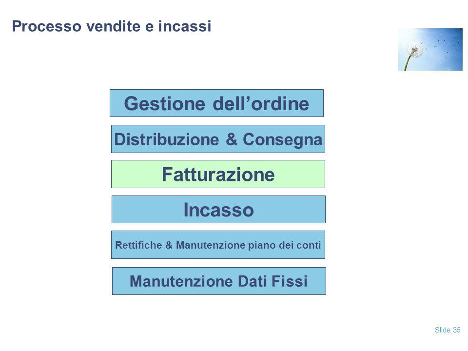 Slide 35 Processo vendite e incassi Fatturazione Incasso Rettifiche & Manutenzione piano dei conti Manutenzione Dati Fissi Distribuzione & Consegna Ge