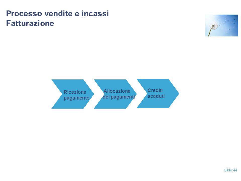 Slide 44 Processo vendite e incassi Fatturazione Ricezione pagamento Allocazione dei pagamenti Crediti scaduti