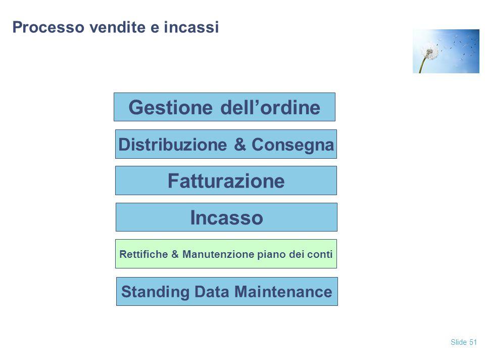 Slide 51 Processo vendite e incassi Fatturazione Incasso Rettifiche & Manutenzione piano dei conti Standing Data Maintenance Distribuzione & Consegna