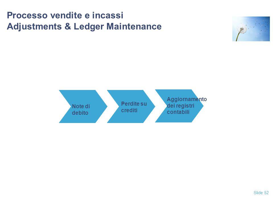 Slide 52 Processo vendite e incassi Adjustments & Ledger Maintenance Note di debito Perdite su crediti Aggiornamento dei registri contabili