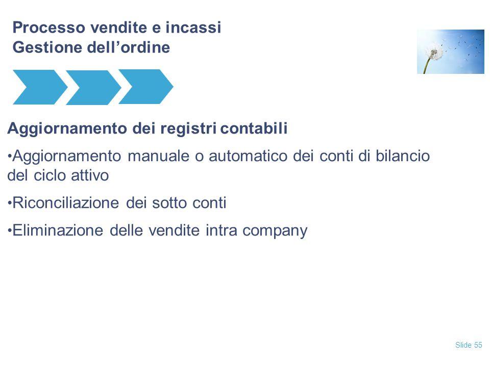 Slide 55 Processo vendite e incassi Gestione dell'ordine Aggiornamento dei registri contabili Aggiornamento manuale o automatico dei conti di bilancio