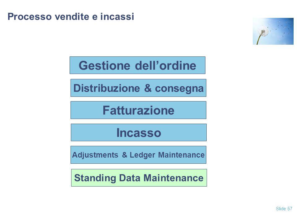Slide 57 Processo vendite e incassi Fatturazione Incasso Adjustments & Ledger Maintenance Standing Data Maintenance Distribuzione & consegna Gestione