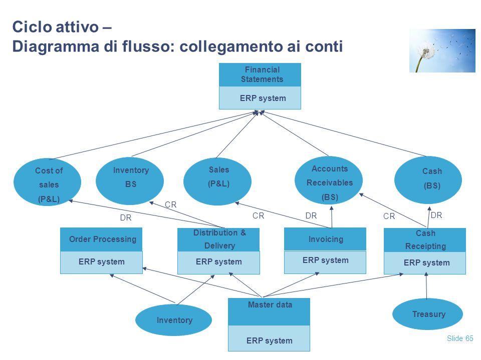 Slide 65 Ciclo attivo – Diagramma di flusso: collegamento ai conti Financial Statements ERP system Cash Receipting ERP system Invoicing ERP system Ord