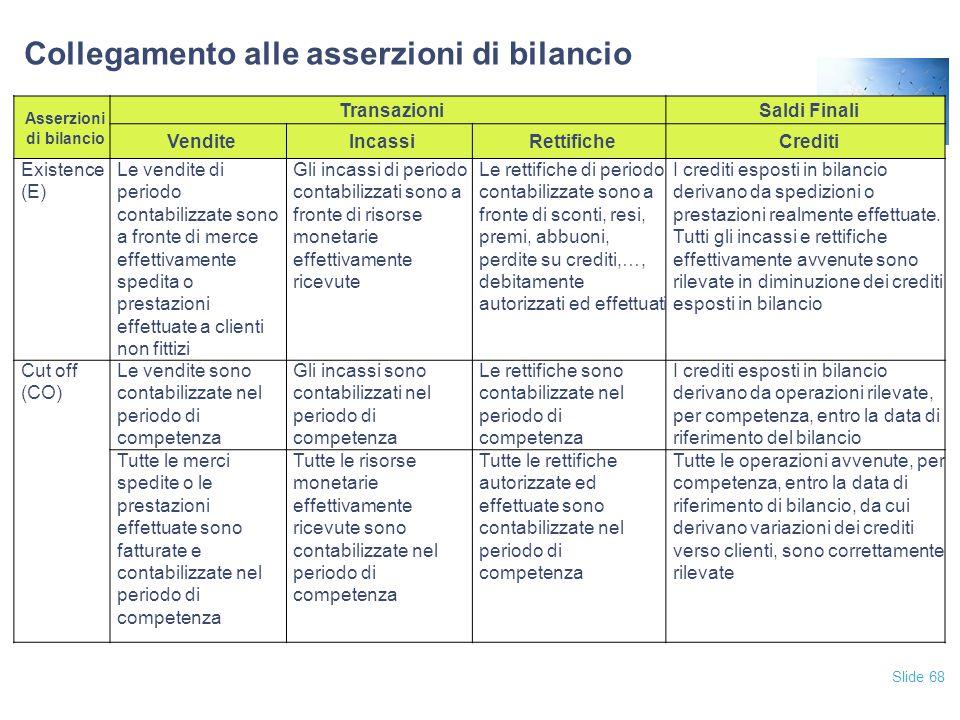Slide 68 Collegamento alle asserzioni di bilancio Asserzioni di bilancio TransazioniSaldi Finali VenditeIncassiRettificheCrediti Existence (E) Le vend