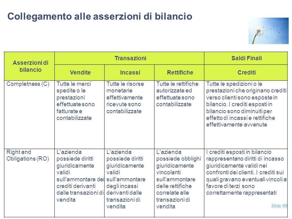 Slide 69 Collegamento alle asserzioni di bilancio Asserzioni di bilancio TransazioniSaldi Finali VenditeIncassiRettificheCrediti Completness (C)Tutte