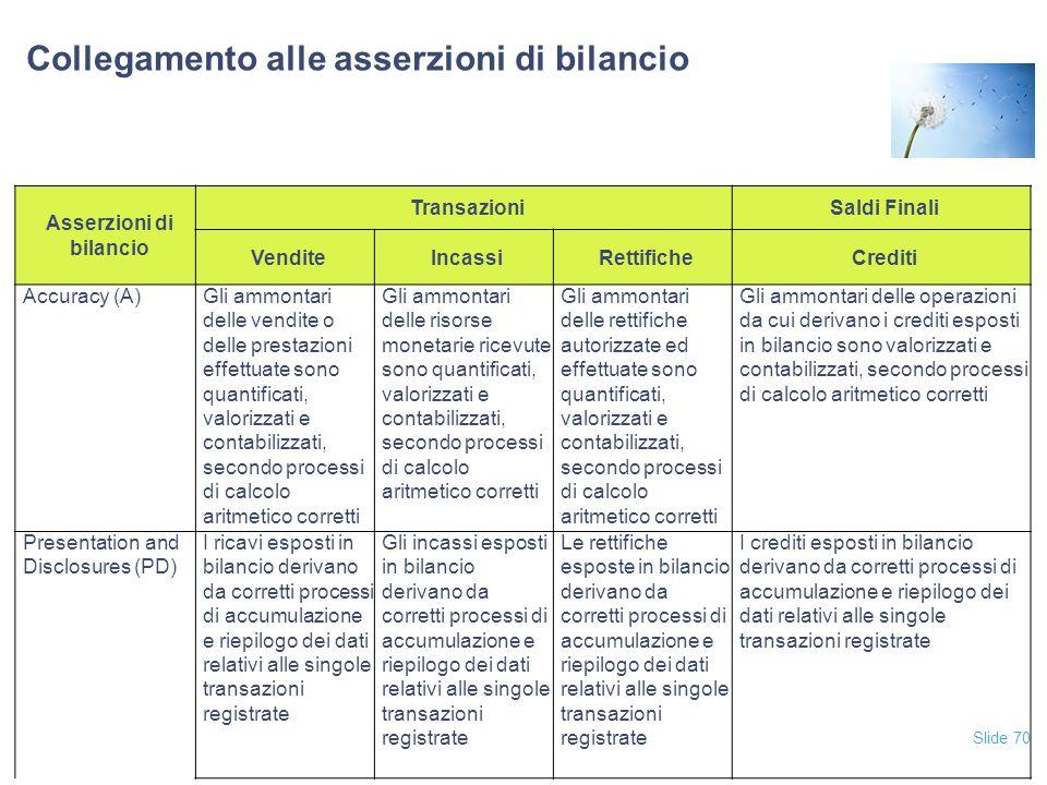 Slide 70 Collegamento alle asserzioni di bilancio Asserzioni di bilancio TransazioniSaldi Finali VenditeIncassiRettificheCrediti Accuracy (A)Gli ammon