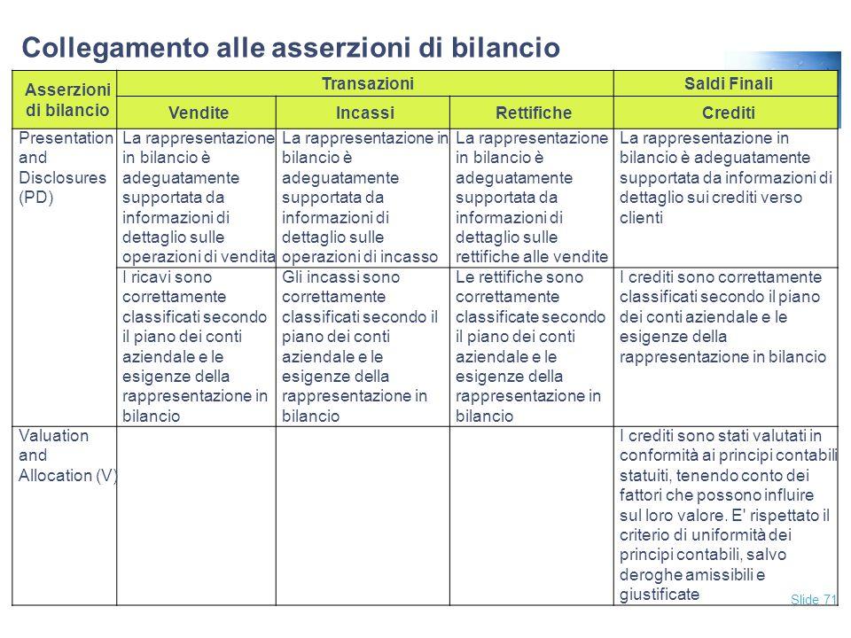 Slide 71 Collegamento alle asserzioni di bilancio Asserzioni di bilancio TransazioniSaldi Finali VenditeIncassiRettificheCrediti Presentation and Disc