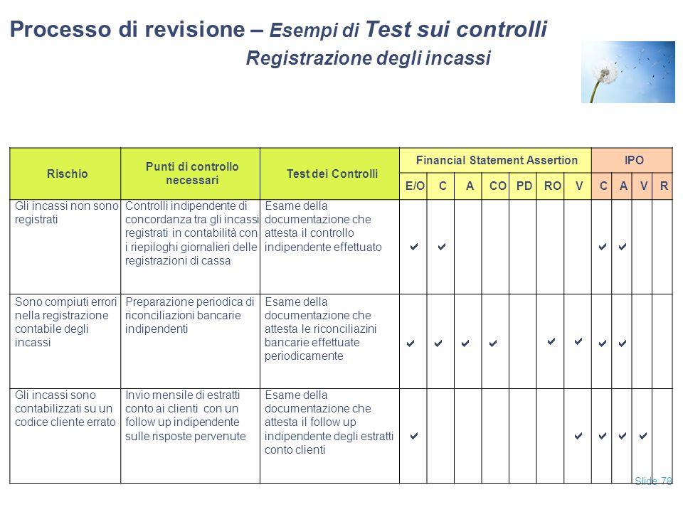 Slide 78 Processo di revisione – Esempi di Test sui controlli Registrazione degli incassi Rischio Punti di controllo necessari Test dei Controlli Fina