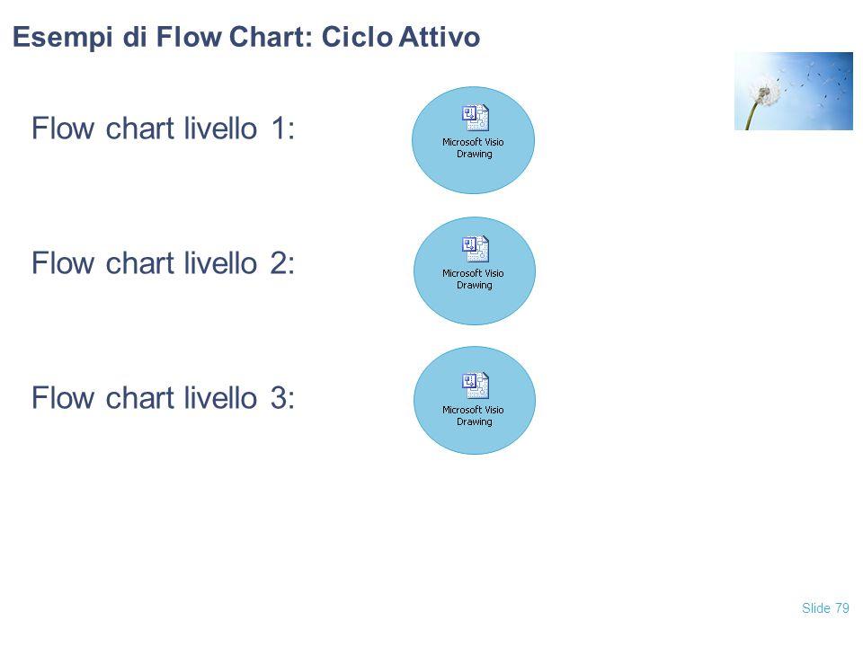 Slide 79 Esempi di Flow Chart: Ciclo Attivo Flow chart livello 1: Flow chart livello 2: Flow chart livello 3: