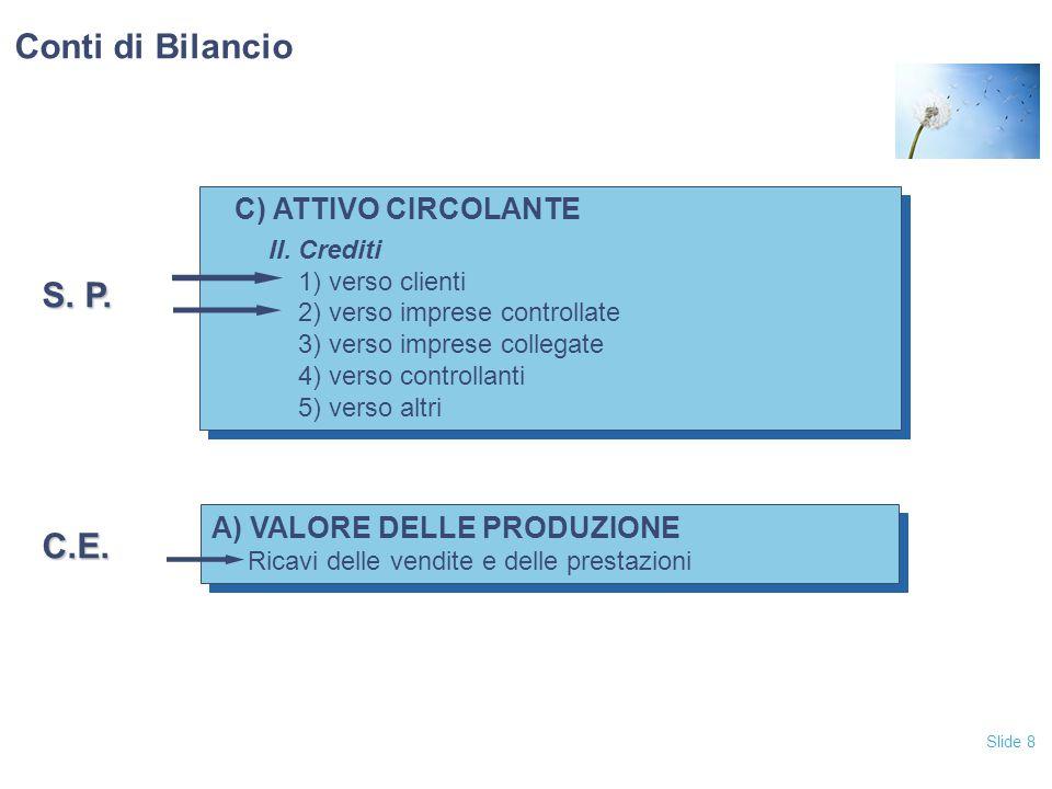 Slide 8 C) ATTIVO CIRCOLANTE II. Crediti 1) verso clienti 2) verso imprese controllate 3) verso imprese collegate 4) verso controllanti 5) verso altri