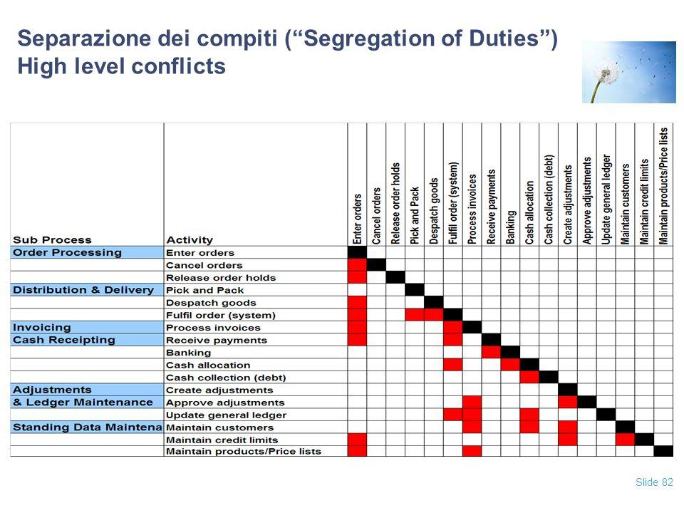 """Slide 82 Separazione dei compiti (""""Segregation of Duties"""") High level conflicts"""