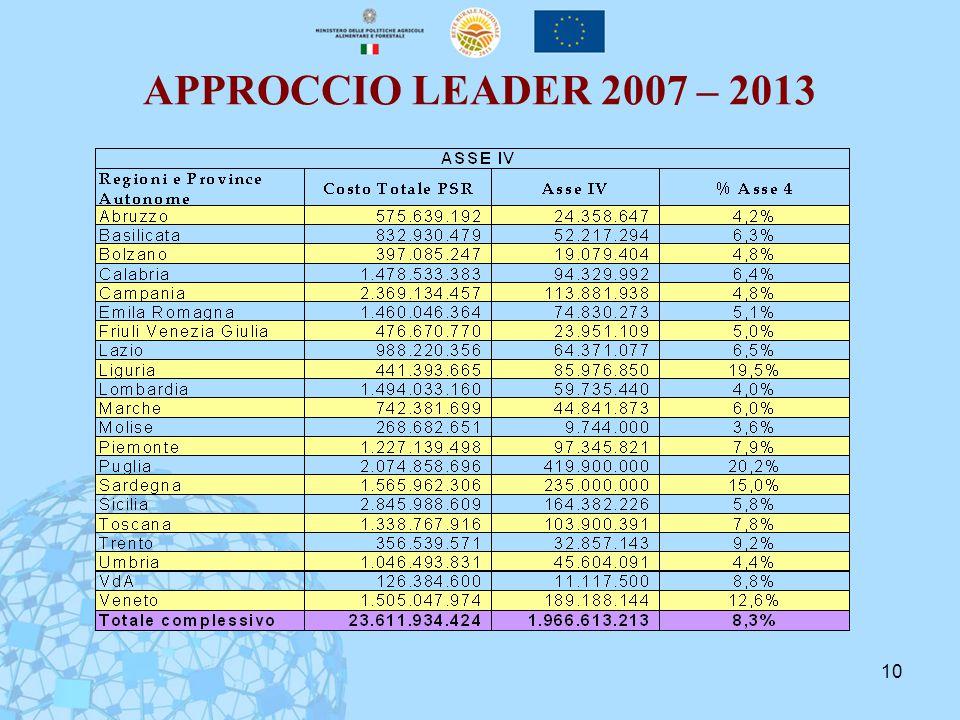 10 APPROCCIO LEADER 2007 – 2013