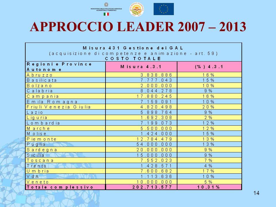 14 APPROCCIO LEADER 2007 – 2013