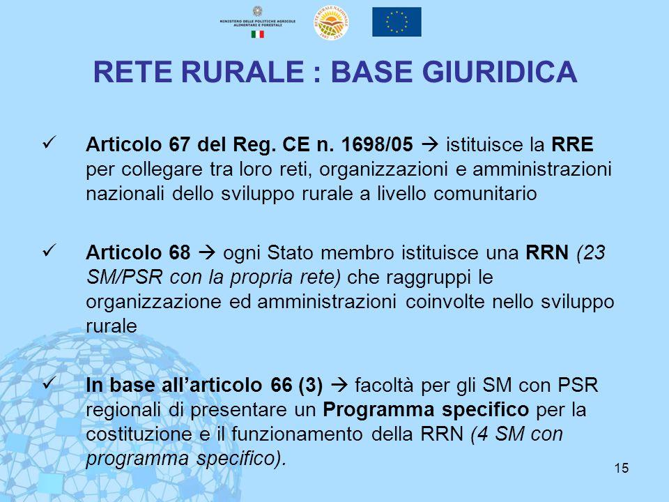 15 RETE RURALE : BASE GIURIDICA Articolo 67 del Reg. CE n. 1698/05  istituisce la RRE per collegare tra loro reti, organizzazioni e amministrazioni n