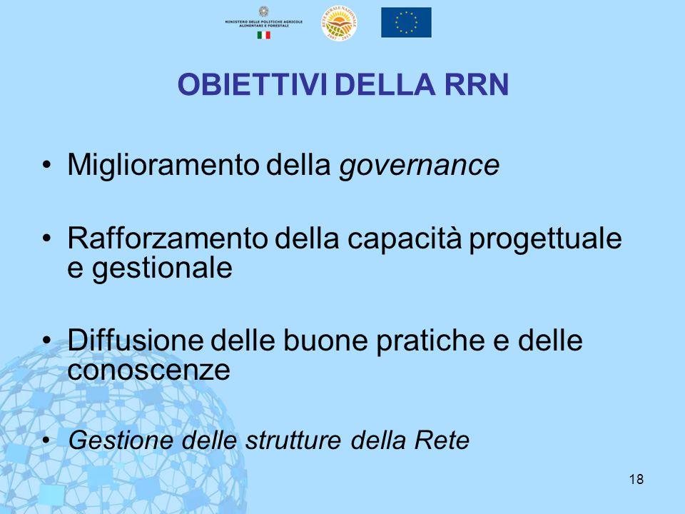 18 OBIETTIVI DELLA RRN Miglioramento della governance Rafforzamento della capacità progettuale e gestionale Diffusione delle buone pratiche e delle conoscenze Gestione delle strutture della Rete