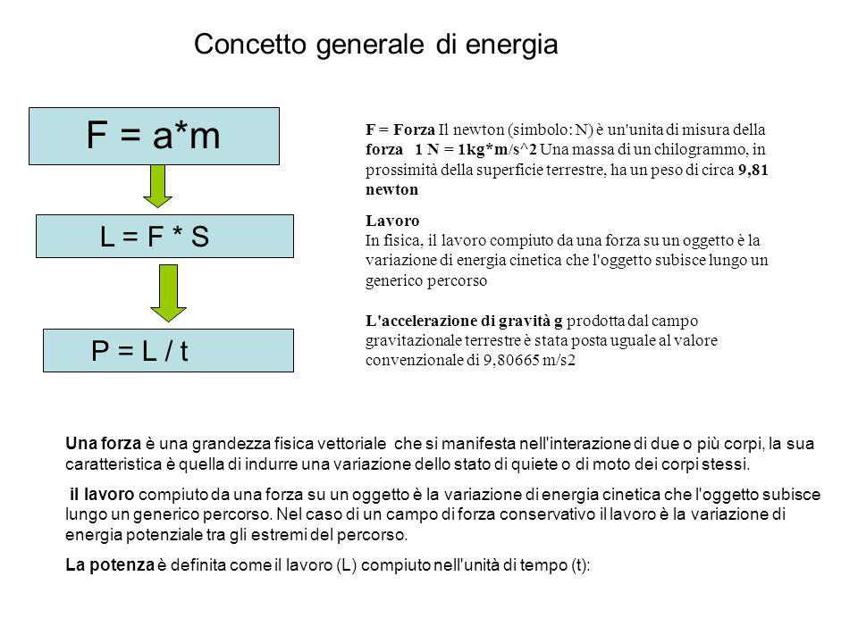 L = F * S P = L / t F = Forza Il newton (simbolo: N) è un unita di misura della forza 1 N = 1kg*m/s^2 Una massa di un chilogrammo, in prossimità della superficie terrestre, ha un peso di circa 9,81 newton Lavoro In fisica, il lavoro compiuto da una forza su un oggetto è la variazione di energia cinetica che l oggetto subisce lungo un generico percorso L accelerazione di gravità g prodotta dal campo gravitazionale terrestre è stata posta uguale al valore convenzionale di 9,80665 m/s2 Una forza è una grandezza fisica vettoriale che si manifesta nell interazione di due o più corpi, la sua caratteristica è quella di indurre una variazione dello stato di quiete o di moto dei corpi stessi.