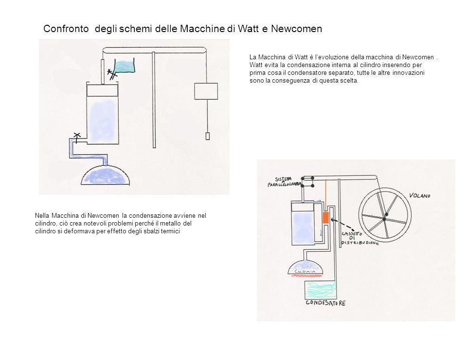 Confronto degli schemi delle Macchine di Watt e Newcomen La Macchina di Watt è l'evoluzione della macchina di Newcomen.
