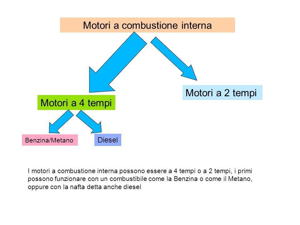 Motori a combustione interna Motori a 4 tempi Motori a 2 tempi Benzina/Metano Diesel I motori a combustione interna possono essere a 4 tempi o a 2 tempi, i primi possono funzionare con un combustibile come la Benzina o come il Metano, oppure con la nafta detta anche diesel