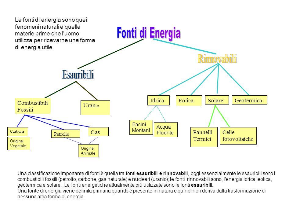 E.Chimica E. Elettrica E. Termica E. Raggiante E.