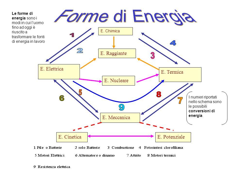 E. Chimica E. Elettrica E. Termica E. Raggiante E. Nucleare E. Meccanica E. CineticaE. Potenziale Le forme di energia sono i modi in cui l'uomo fino a