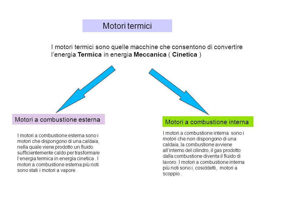 Le quattro fasi di un motore a scoppio a benzina Un motore a combustione interna segue un ciclo di più fasi.