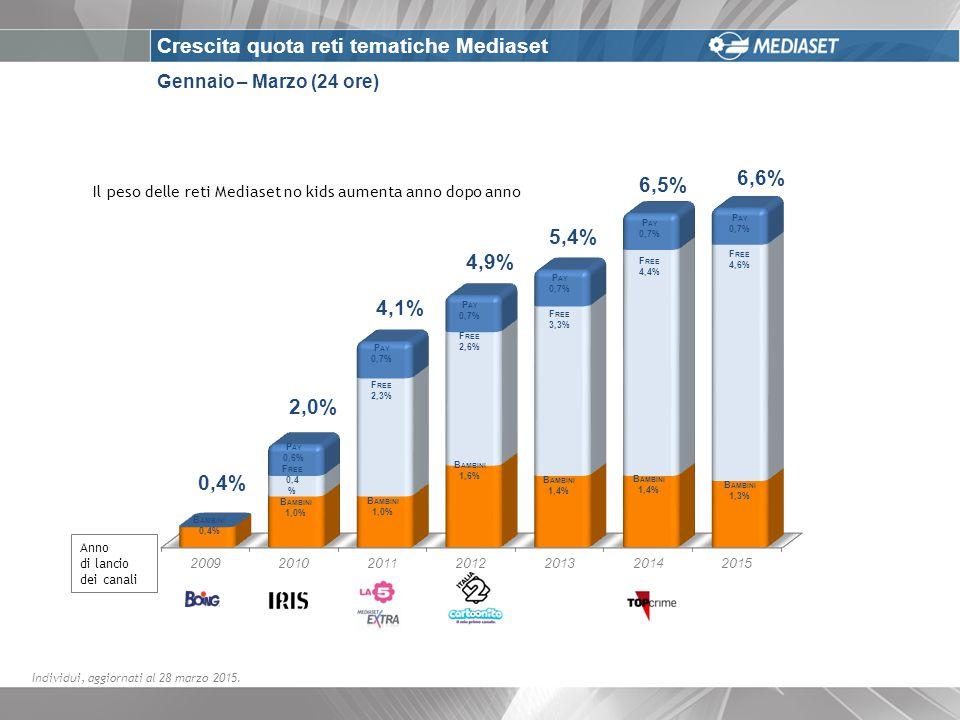 Gennaio – Marzo (24 ore) Crescita quota reti tematiche Mediaset Individui, aggiornati al 28 marzo 2015.