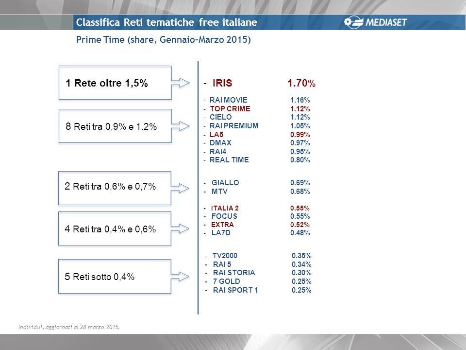 Prime Time (share, Gennaio–Marzo 2015) Classifica Reti tematiche free italiane -IRIS 1.70 % - RAI MOVIE 1.16% - TOP CRIME 1.12% - CIELO 1.12% - RAI PREMIUM 1.05% - LA5 0.99% - DMAX0.97% - RAI4 0.95% - REAL TIME 0.80% - GIALLO 0.69% - MTV 0.68% - ITALIA 20.55% - FOCUS 0.55% - EXTRA0.52% - LA7D 0.48% - TV2000 0.35% - RAI 5 0.34% - RAI STORIA 0.30% - 7 GOLD 0.25% - RAI SPORT 1 0.25% Individui, aggiornati al 28 marzo 2015.