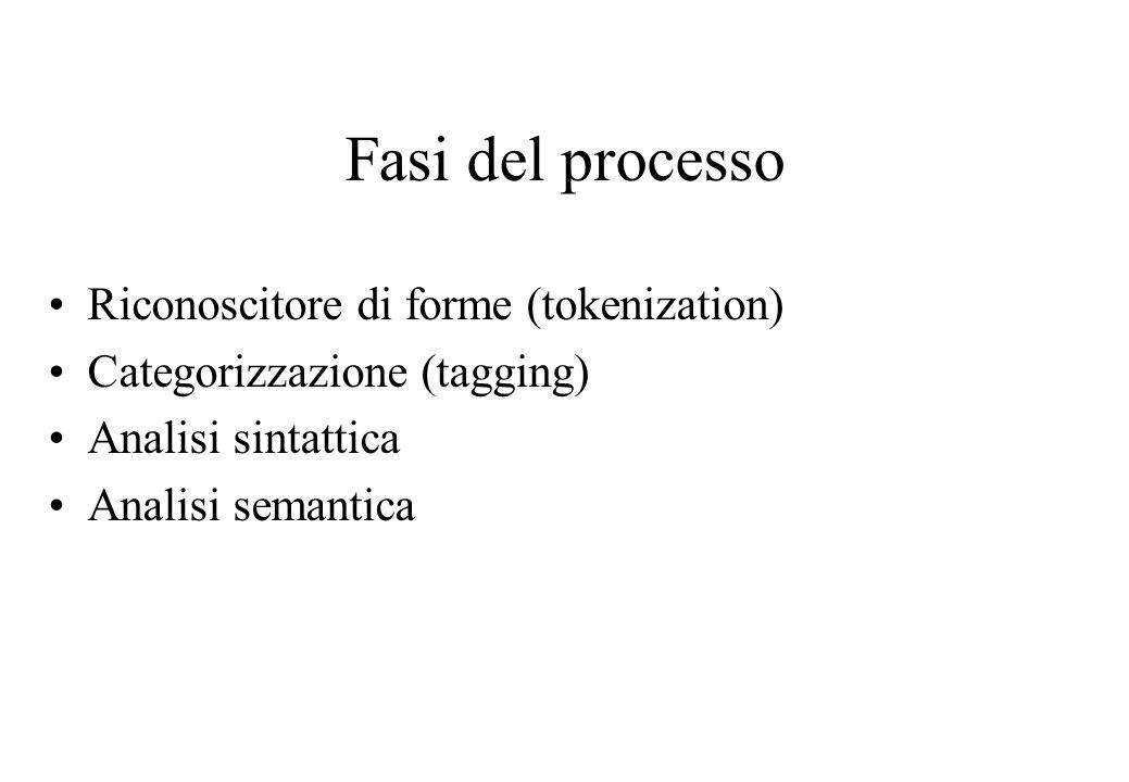 Fasi del processo Riconoscitore di forme (tokenization) Categorizzazione (tagging) Analisi sintattica Analisi semantica