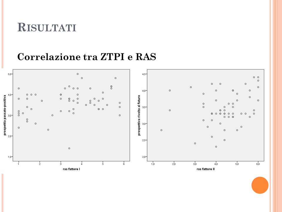 Correlazione tra Millon e RAS
