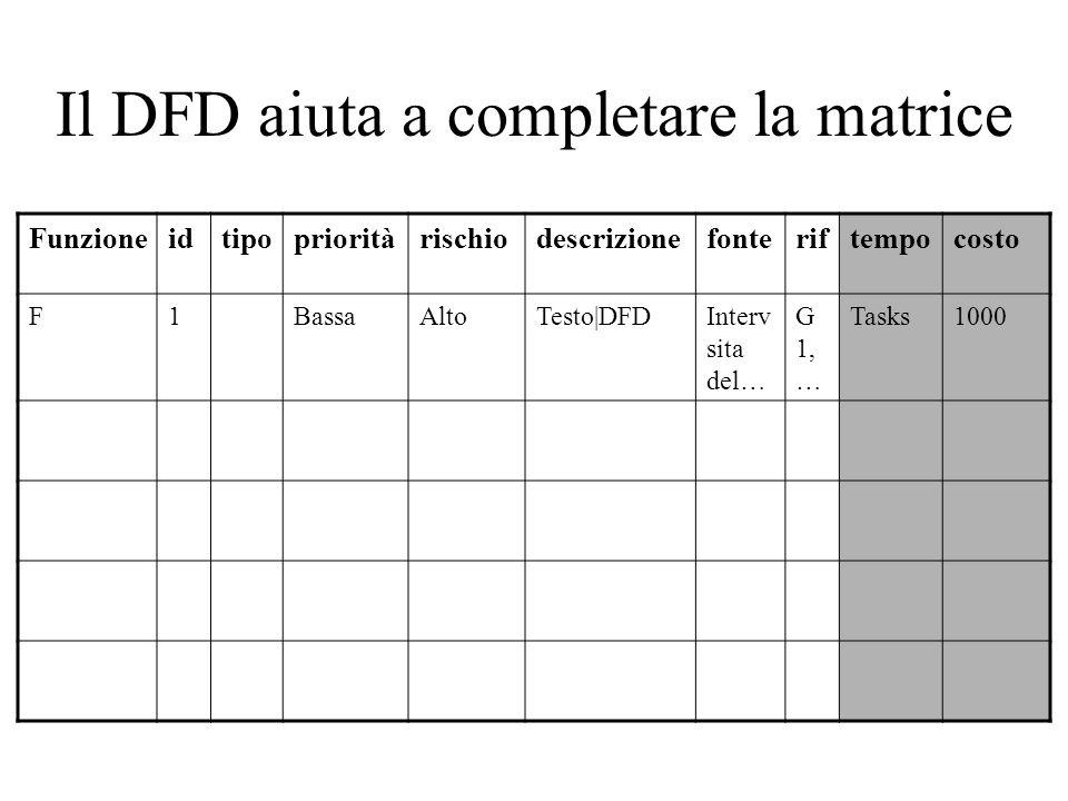 Il DFD aiuta a completare la matrice Funzioneidtipoprioritàrischiodescrizionefonteriftempocosto F1BassaAltoTesto|DFDInterv sita del… G 1, … Tasks1000