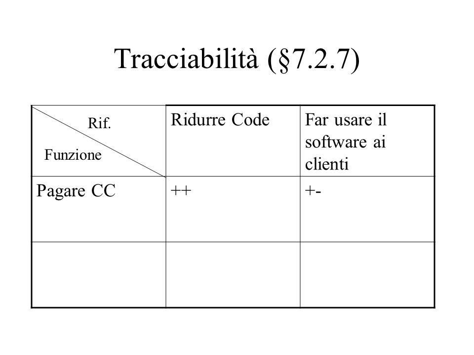 Tracciabilità (§7.2.7) Ridurre CodeFar usare il software ai clienti Pagare CC+++- Funzione Rif.