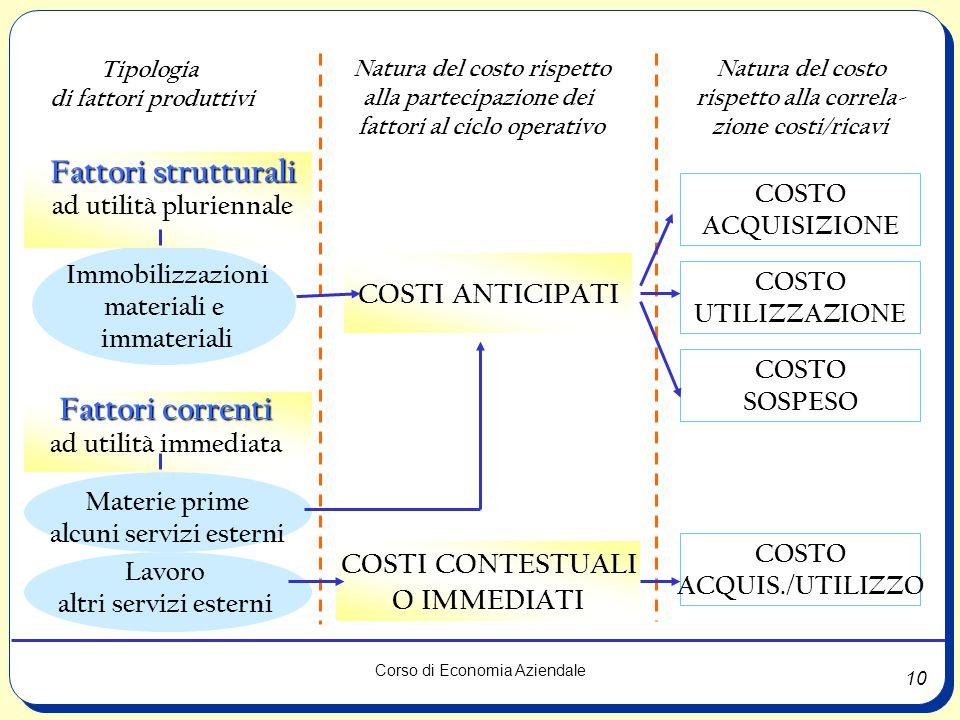 10 Corso di Economia Aziendale Tipologia di fattori produttivi Natura del costo rispetto alla partecipazione dei fattori al ciclo operativo Natura del
