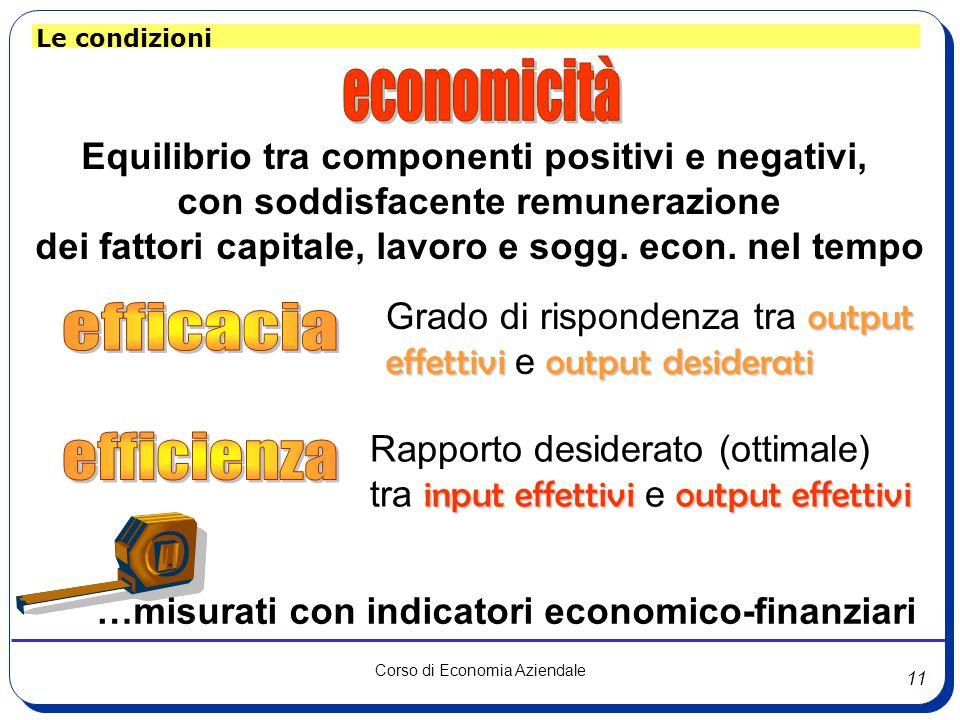 11 Corso di Economia Aziendale Le condizioni Equilibrio tra componenti positivi e negativi, con soddisfacente remunerazione dei fattori capitale, lavoro e sogg.