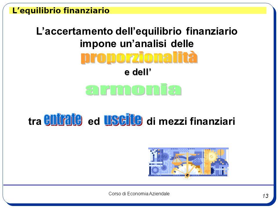 13 Corso di Economia Aziendale L'equilibrio finanziario L'accertamento dell'equilibrio finanziario impone un'analisi delle tra ed di mezzi finanziari
