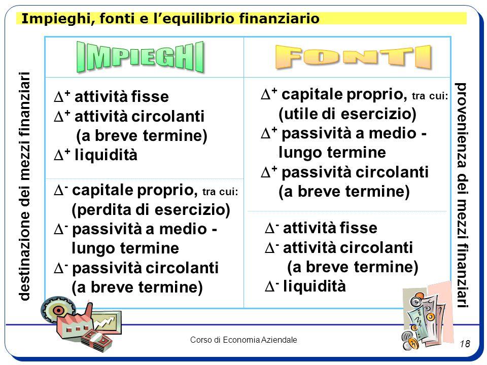 18 Corso di Economia Aziendale Impieghi, fonti e l'equilibrio finanziario destinazione dei mezzi finanziari provenienza dei mezzi finanziari  + attività fisse  + attività circolanti (a breve termine)  + liquidità  - capitale proprio, tra cui: (perdita di esercizio)  - passività a medio - lungo termine  - passività circolanti (a breve termine)  - attività fisse  - attività circolanti (a breve termine)  - liquidità  + capitale proprio, tra cui: (utile di esercizio)  + passività a medio - lungo termine  + passività circolanti (a breve termine)