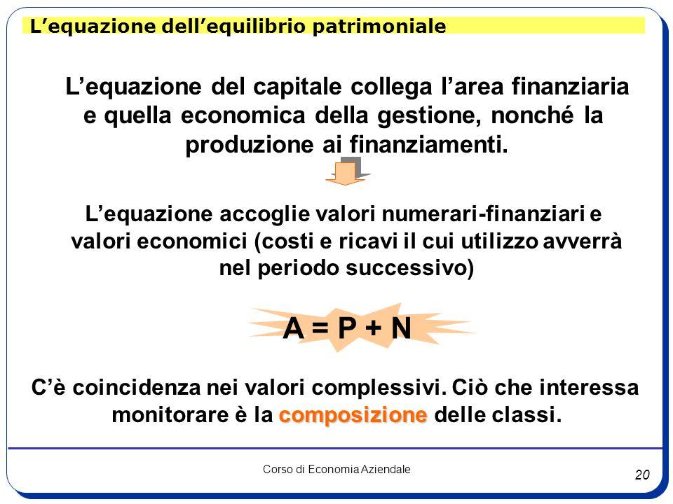20 Corso di Economia Aziendale L'equazione dell'equilibrio patrimoniale L'equazione del capitale collega l'area finanziaria e quella economica della g