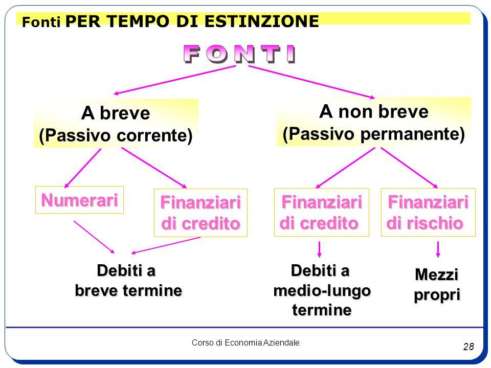 28 Corso di Economia Aziendale Fonti PER TEMPO DI ESTINZIONE Numerari Finanziari di credito Finanziari A breve (Passivo corrente) A non breve (Passivo