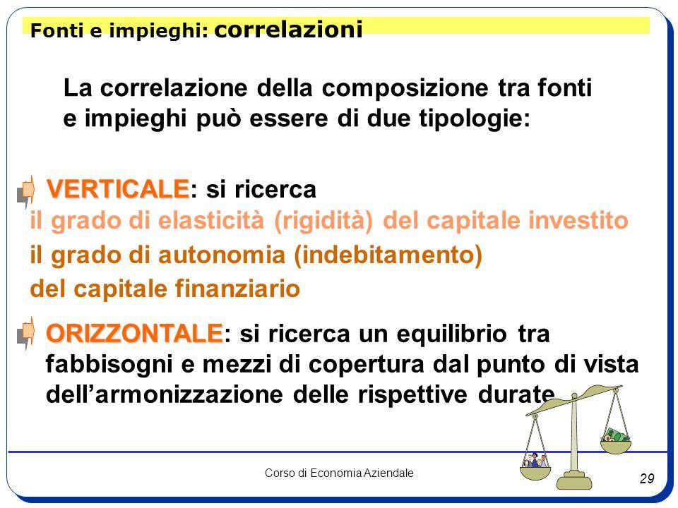 29 Corso di Economia Aziendale Fonti e impieghi: correlazioni La correlazione della composizione tra fonti e impieghi può essere di due tipologie: VER