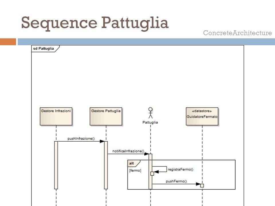 Sequence Pattuglia ConcreteArchitecture