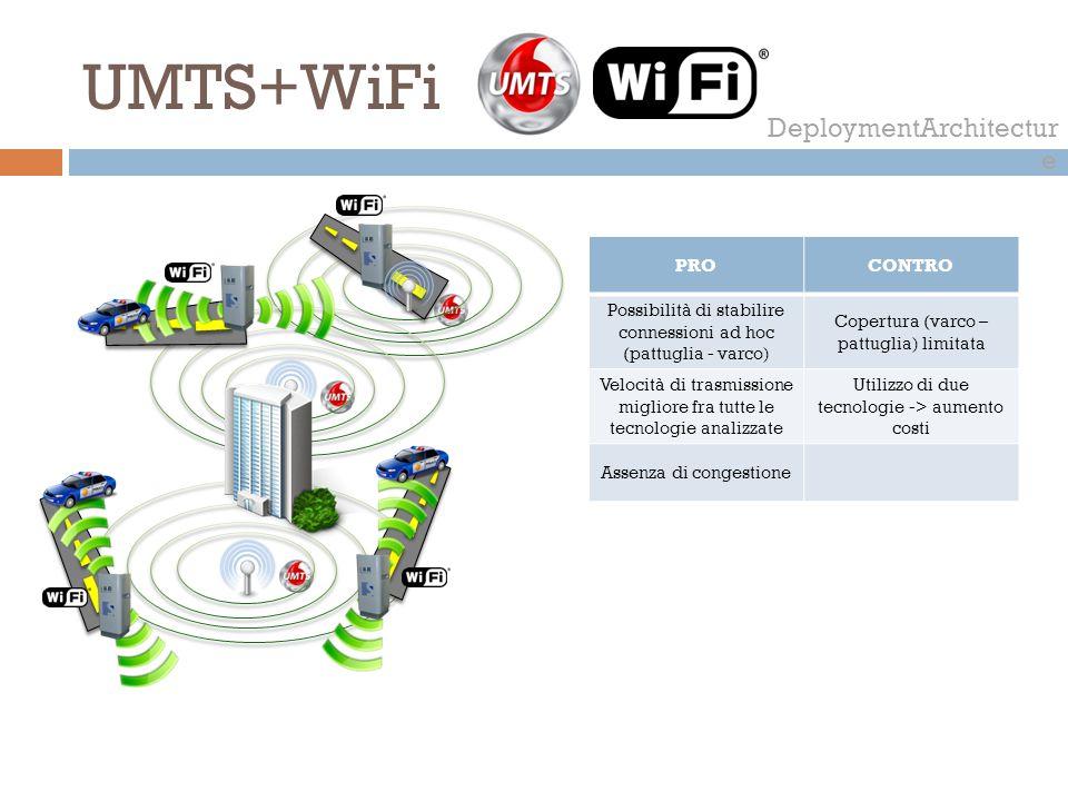 UMTS+WiFi DeploymentArchitectur e PROCONTRO Possibilità di stabilire connessioni ad hoc (pattuglia - varco) Copertura (varco – pattuglia) limitata Vel