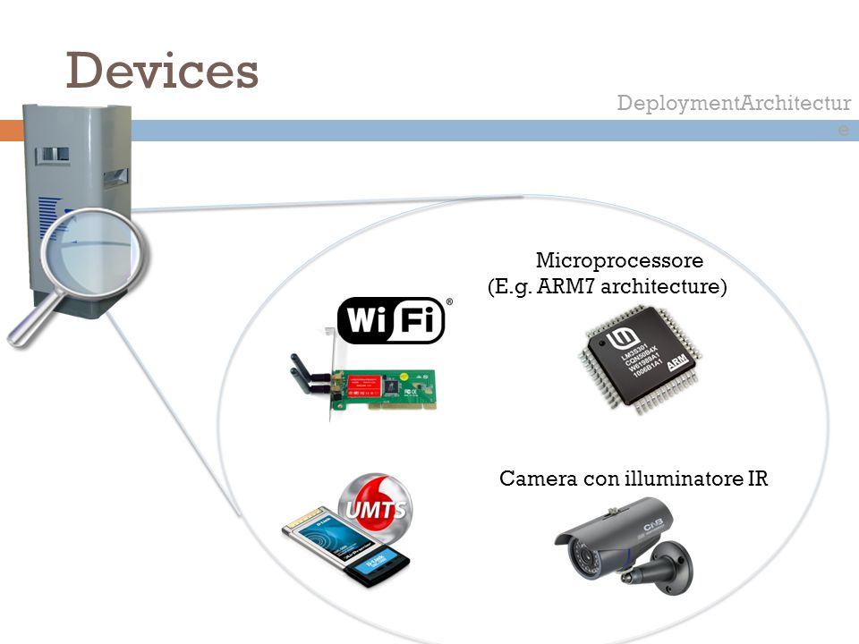 Devices DeploymentArchitectur e Microprocessore (E.g. ARM7 architecture) Camera con illuminatore IR