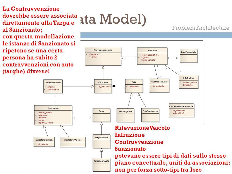 COSA (Data Model) Problem Architecture RilevazioneVeicolo Infrazione Contravvenzione Sanzionato potevano essere tipi di dati sullo stesso piano concet
