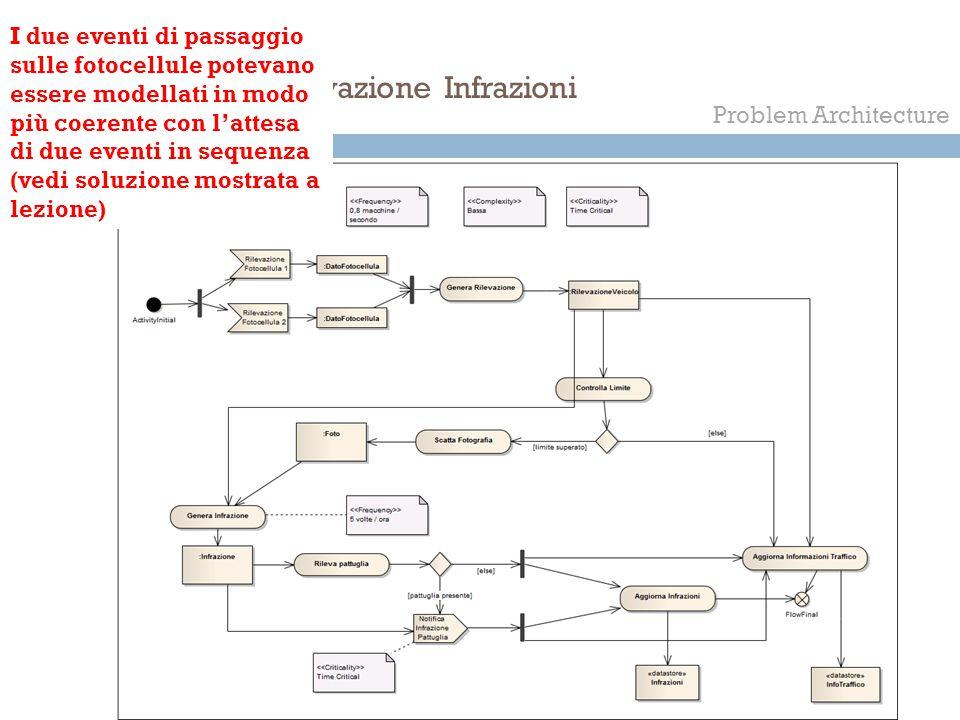 COME Rilevazione Infrazioni Problem Architecture I due eventi di passaggio sulle fotocellule potevano essere modellati in modo più coerente con l'atte