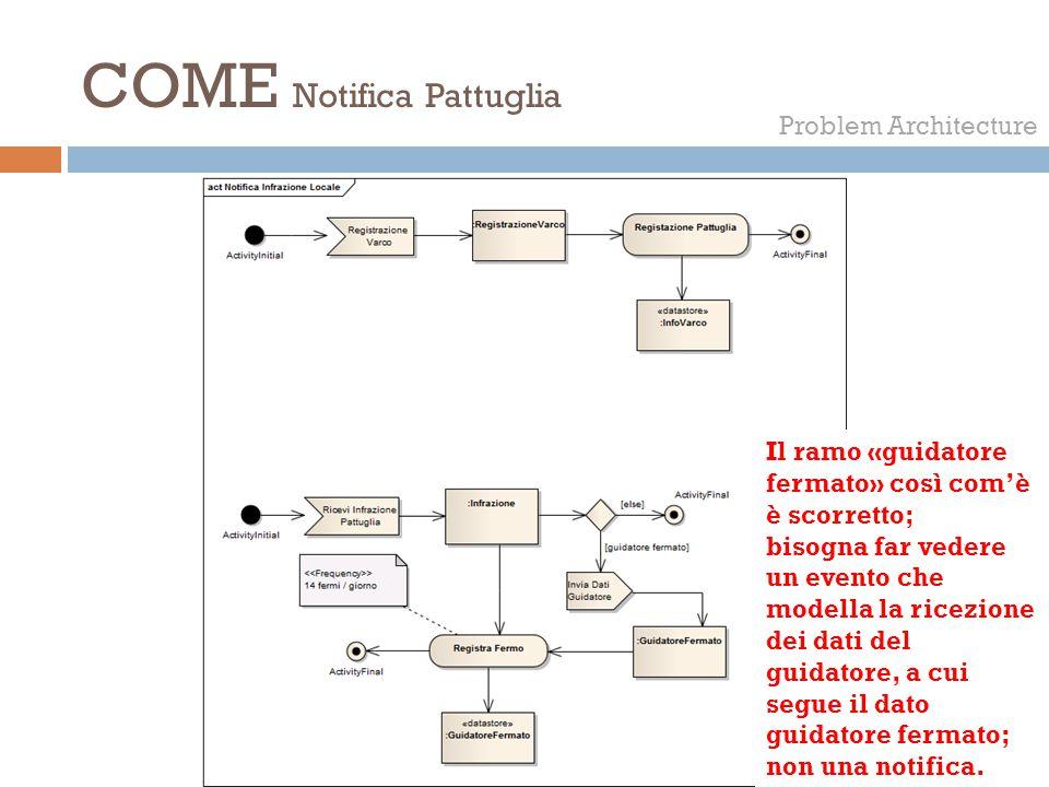 COME Notifica Pattuglia Problem Architecture Il ramo «guidatore fermato» così com'è è scorretto; bisogna far vedere un evento che modella la ricezione