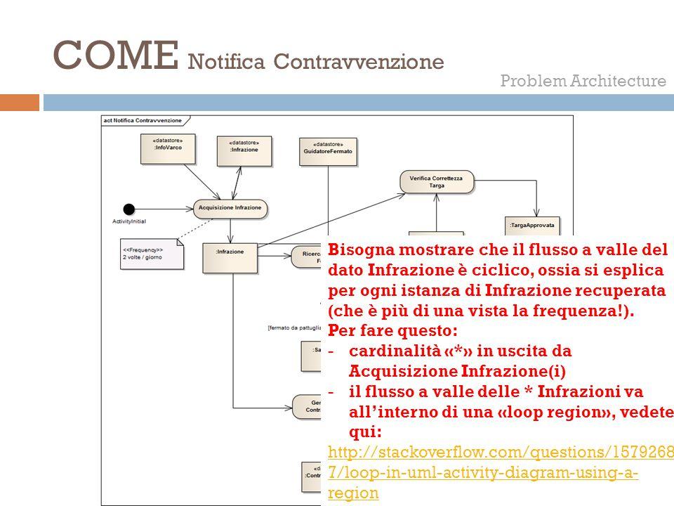 COME Notifica Contravvenzione Problem Architecture Bisogna mostrare che il flusso a valle del dato Infrazione è ciclico, ossia si esplica per ogni ist