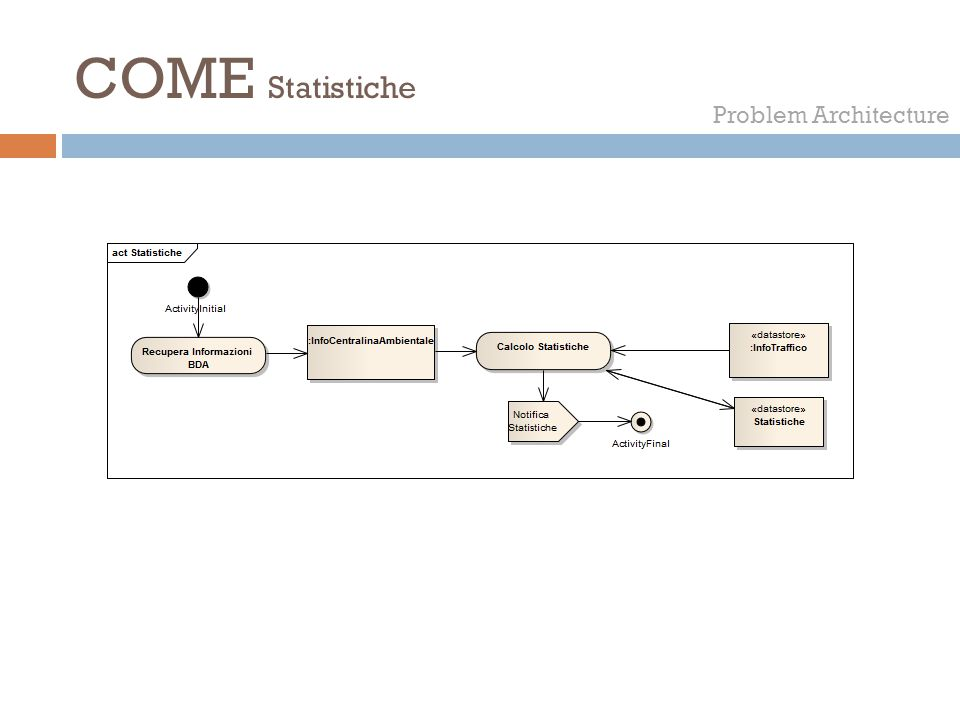 QUANDO Problem Architecture  Al fine di stimare le frequenze delle attività principali, ipotizziamo che il sistema sia applicato a livello comuale (grossi comuni).