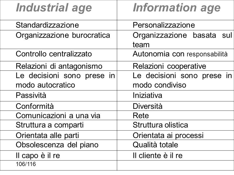 Industrial ageInformation age StandardizzazionePersonalizzazione Organizzazione burocraticaOrganizzazione basata sul team Controllo centralizzatoAuton
