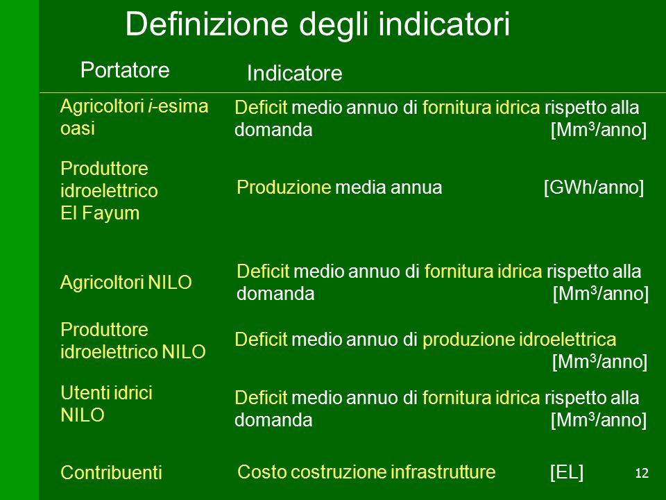 12 Definizione degli indicatori Agricoltori i-esima oasi Utenti idrici NILO Portatore Indicatore Produttore idroelettrico NILO Deficit medio annuo di fornitura idrica rispetto alla domanda [Mm 3 /anno] Produzione media annua [GWh/anno] Agricoltori NILO Produttore idroelettrico El Fayum Deficit medio annuo di fornitura idrica rispetto alla domanda [Mm 3 /anno] Deficit medio annuo di produzione idroelettrica [Mm 3 /anno] Contribuenti Costo costruzione infrastrutture [EL]